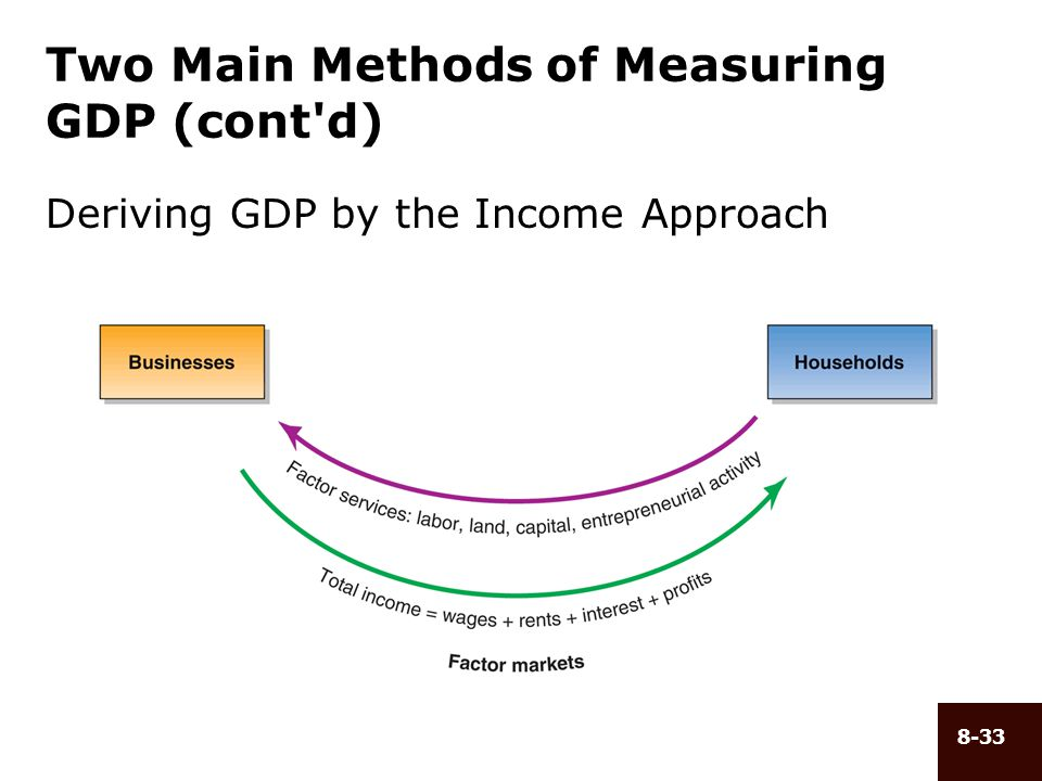 8-33 Two Main Methods of Measuring GDP (cont'd) Deriving GDP by the Income Approach