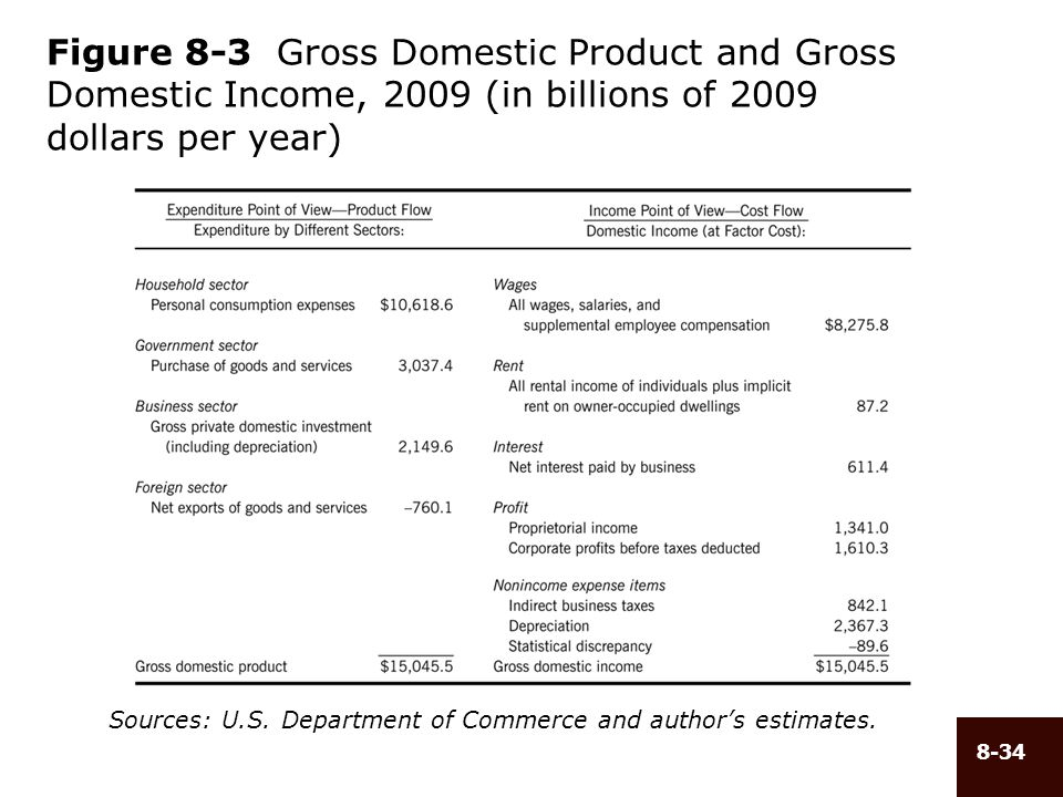 8-34 Figure 8-3 Gross Domestic Product and Gross Domestic Income, 2009 (in billions of 2009 dollars per year) Sources: U.S. Department of Commerce and