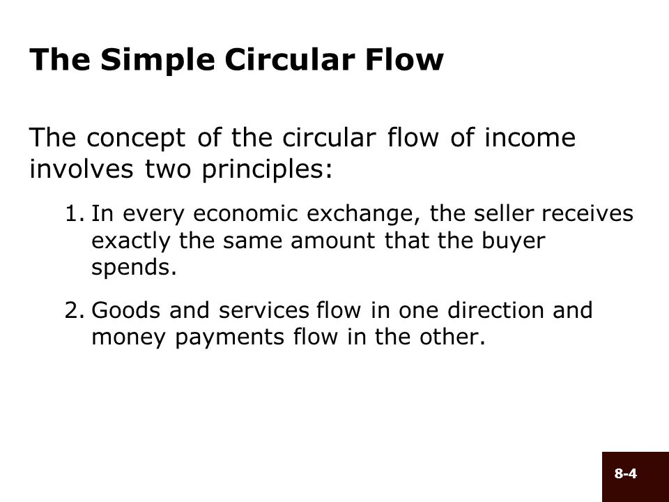 8-4 The Simple Circular Flow The concept of the circular flow of income involves two principles: 1.In every economic exchange, the seller receives exa