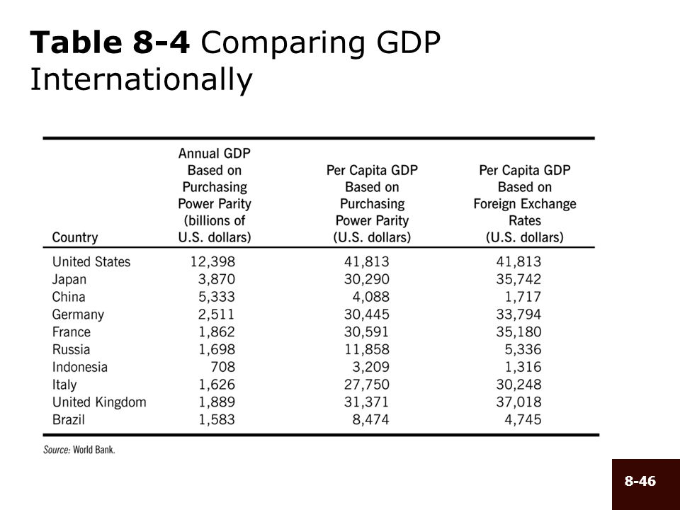 8-46 Table 8-4 Comparing GDP Internationally