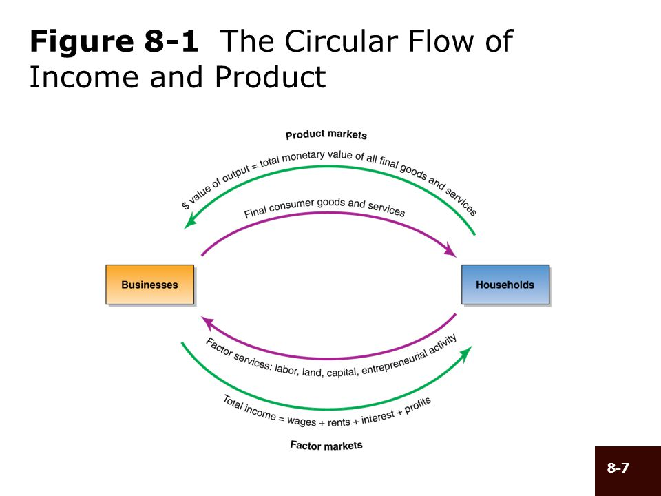 8-8 The Simple Circular Flow (cont d) Product Markets –Transactions in which households buy goods