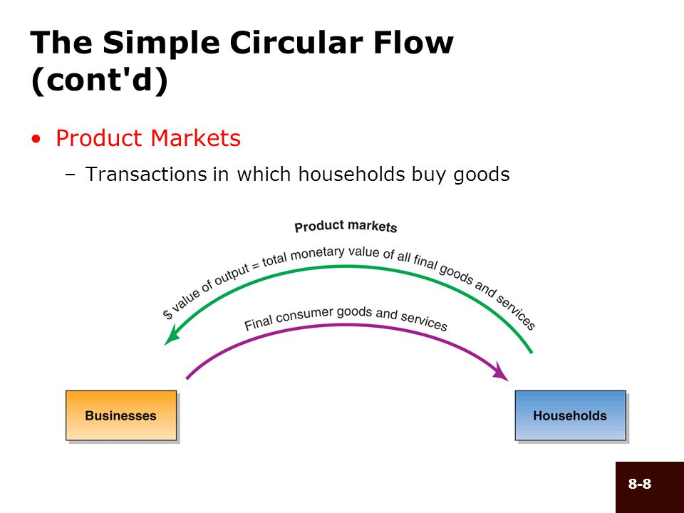 8-9 The Simple Circular Flow (cont d) Factor Markets –Transactions in which businesses buy resources
