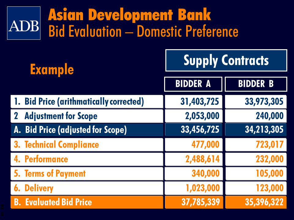 BOS 48 4. Performance 2,488,614 232,000 BIDDER ABIDDER B 3. Technical Compliance 477,000 723,017 B. Evaluated Bid Price 37,785,33935,396,322 A. Bid Pr
