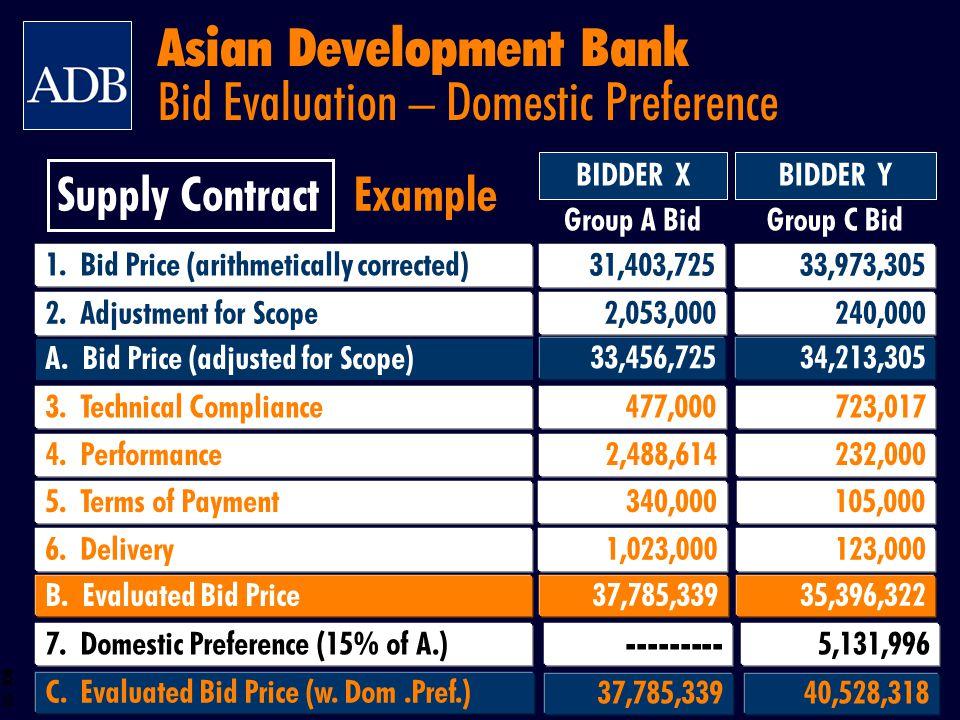 BOS 52 C. Evaluated Bid Price (w. Dom.Pref.) 37,785,33940,528,318 BIDDER XBIDDER Y Group A BidGroup C Bid Example Supply Contract 4. Performance 2,488