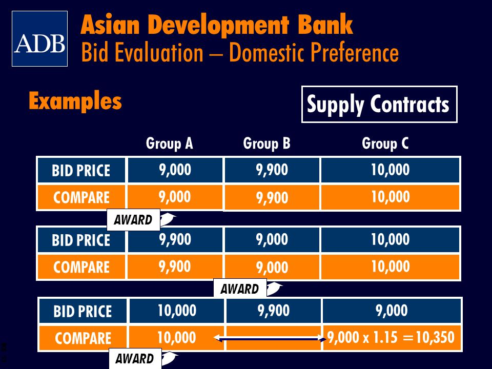 BOS 53 9,900 BID PRICE COMPARE 9,900 10,000 9,000 BID PRICE COMPARE 10,000 9,900 9,000 AWARD Examples Group AGroup BGroup C Supply Contracts AWARD 9,9