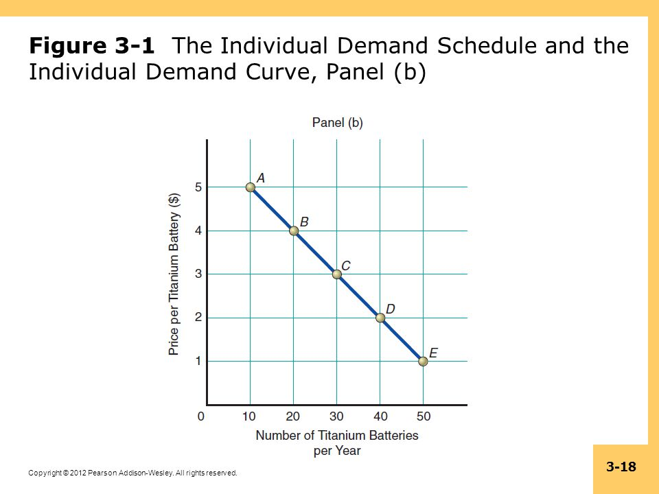 Copyright © 2012 Pearson Addison-Wesley. All rights reserved. 3-18 Figure 3-1 The Individual Demand Schedule and the Individual Demand Curve, Panel (b