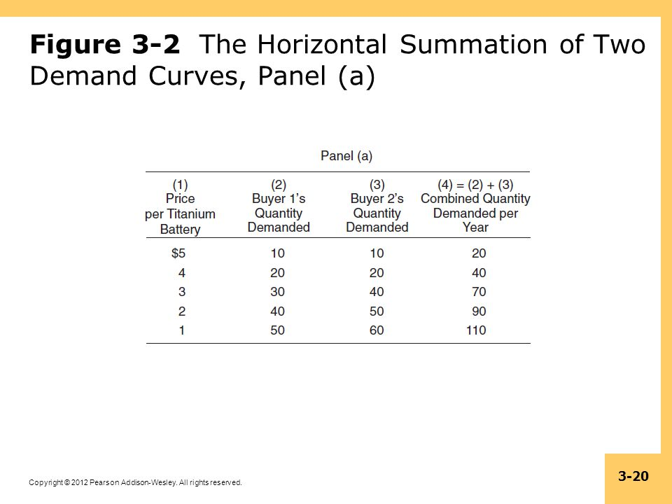 Copyright © 2012 Pearson Addison-Wesley. All rights reserved. 3-20 Figure 3-2 The Horizontal Summation of Two Demand Curves, Panel (a)