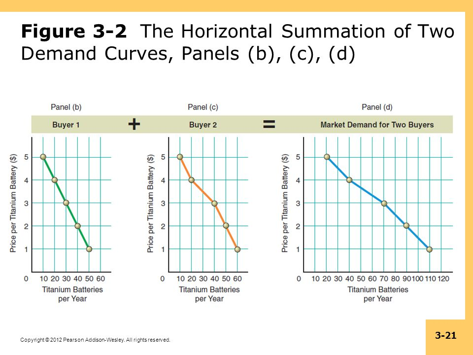 Copyright © 2012 Pearson Addison-Wesley. All rights reserved. 3-21 Figure 3-2 The Horizontal Summation of Two Demand Curves, Panels (b), (c), (d)