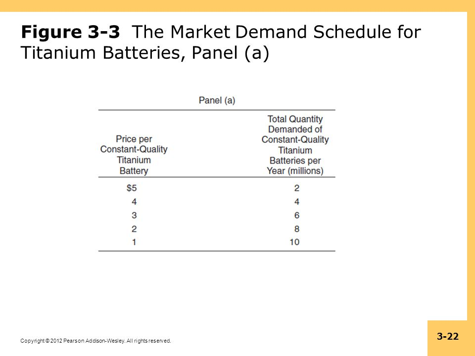 Copyright © 2012 Pearson Addison-Wesley. All rights reserved. 3-22 Figure 3-3 The Market Demand Schedule for Titanium Batteries, Panel (a)