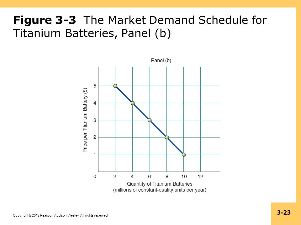 Copyright © 2012 Pearson Addison-Wesley. All rights reserved. 3-23 Figure 3-3 The Market Demand Schedule for Titanium Batteries, Panel (b)