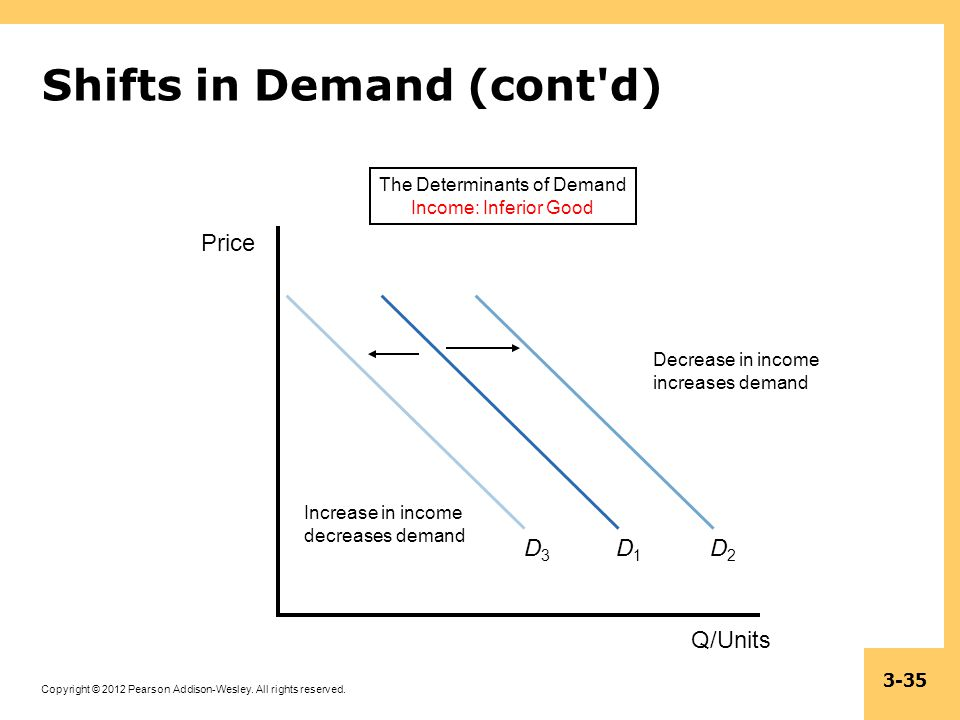 Copyright © 2012 Pearson Addison-Wesley. All rights reserved. 3-35 Shifts in Demand (cont'd) The Determinants of Demand Income: Inferior Good D1D1 Q/U