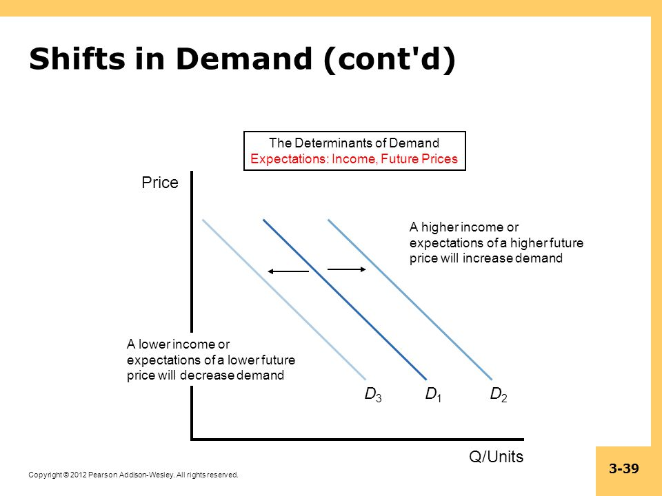 Copyright © 2012 Pearson Addison-Wesley. All rights reserved. 3-39 Shifts in Demand (cont'd) The Determinants of Demand Expectations: Income, Future P