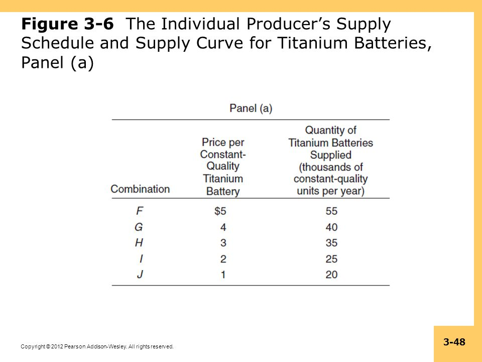Copyright © 2012 Pearson Addison-Wesley. All rights reserved. 3-48 Figure 3-6 The Individual Producers Supply Schedule and Supply Curve for Titanium B
