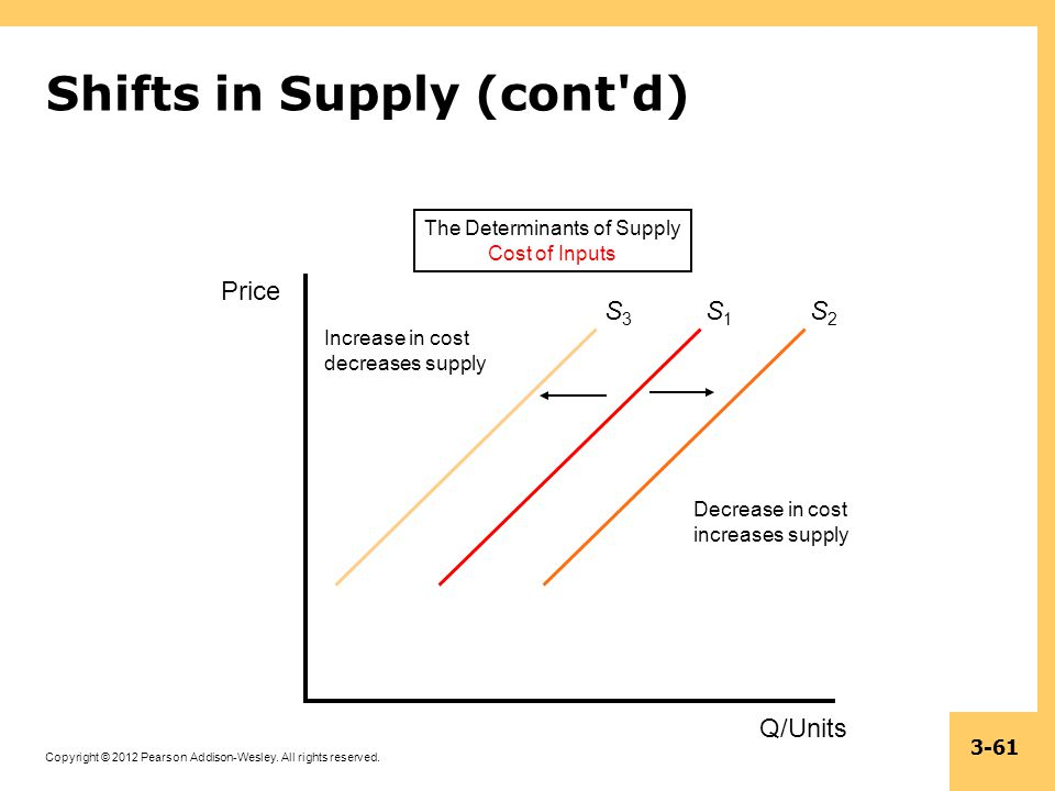 Copyright © 2012 Pearson Addison-Wesley. All rights reserved. 3-61 Shifts in Supply (cont'd) The Determinants of Supply Cost of Inputs S1S1 Q/Units De