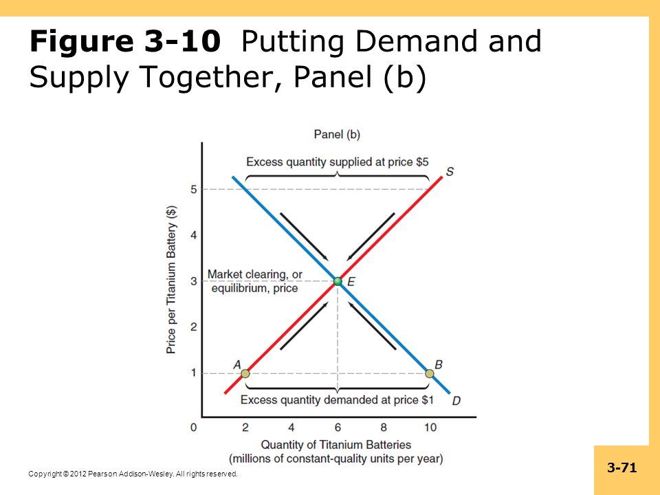 Copyright © 2012 Pearson Addison-Wesley. All rights reserved. 3-71 Figure 3-10 Putting Demand and Supply Together, Panel (b)