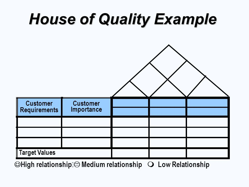 High relationship Medium relationship Low Relationship Customer Requirements Customer Importance Target Values House of Quality Example