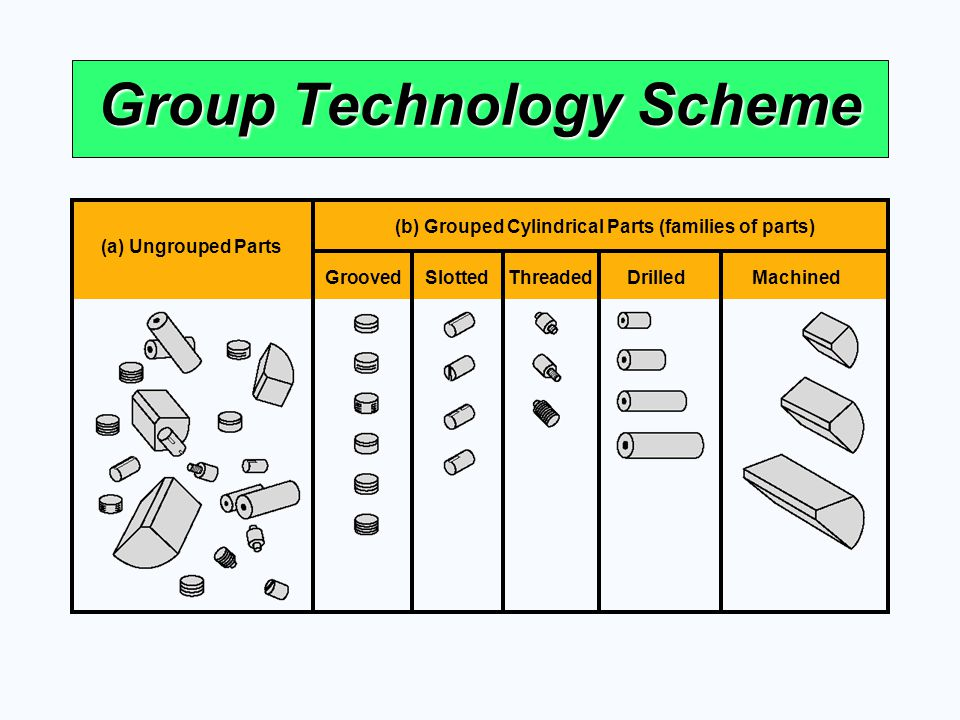 Group Technology Scheme (a) Ungrouped Parts (b) Grouped Cylindrical Parts (families of parts) GroovedSlotted ThreadedDrilledMachined