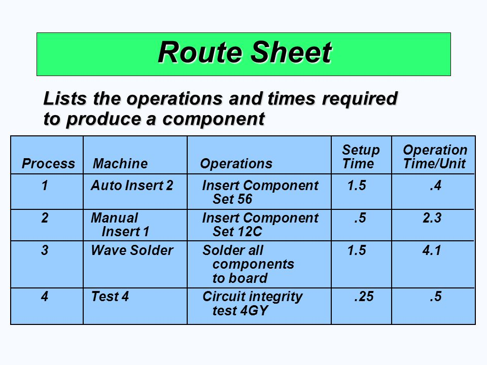 Route Sheet Lists the operations and times required to produce a component SetupOperation ProcessMachineOperationsTimeTime/Unit 1Auto Insert 2Insert C