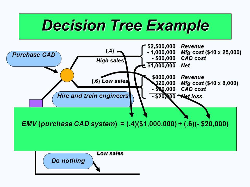 (.6) Low sales (.4) High sales Decision Tree Example Purchase CAD (.6) Low sales (.4) High sales Hire and train engineers Do nothing $2,500,000Revenue