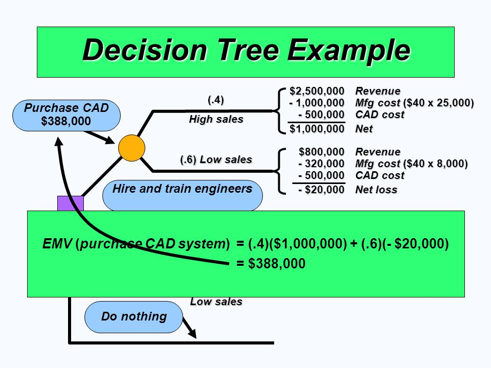 (.6) Low sales (.4) High sales Decision Tree Example Purchase CAD $388,000 (.6) Low sales (.4) High sales Hire and train engineers Do nothing $2,500,0