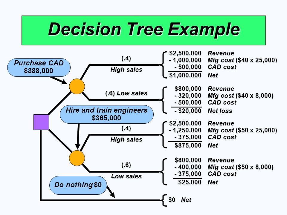 (.6) Low sales (.4) High sales (.6) Low sales (.4) High sales Decision Tree Example Purchase CAD $388,000 Hire and train engineers $365,000 Do nothing