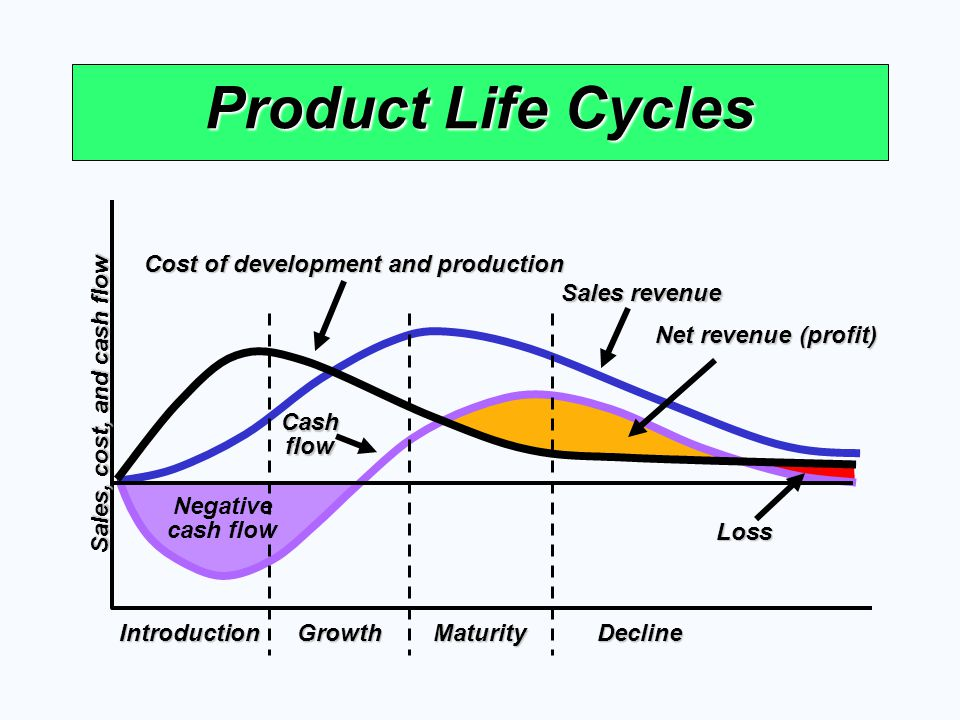 Product Life Cycles Negative cash flow IntroductionGrowthMaturityDecline Sales, cost, and cash flow Cost of development and production Cash flow Net r