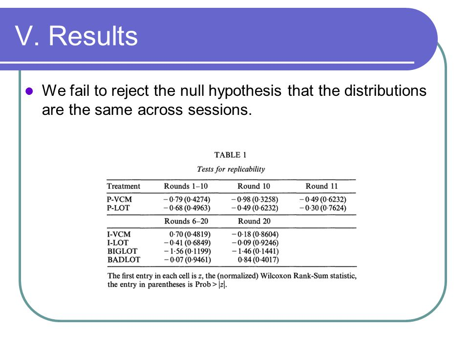 V. Results We fail to reject the null hypothesis that the distributions are the same across sessions.