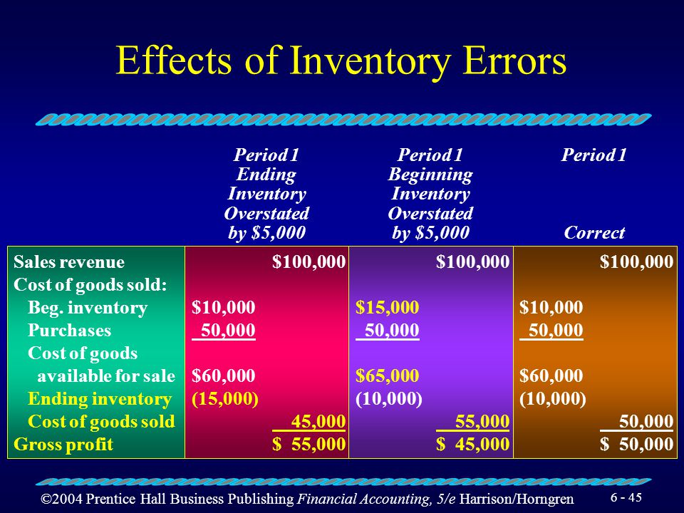 ©2004 Prentice Hall Business Publishing Financial Accounting, 5/e Harrison/Horngren 6 - 44 Effects of Inventory Errors The current years ending invent