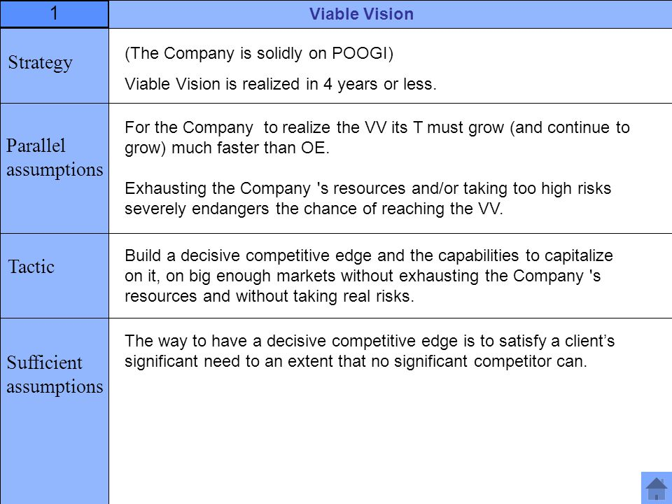 (The Company is solidly on POOGI) Viable Vision is realized in 4 years or less.