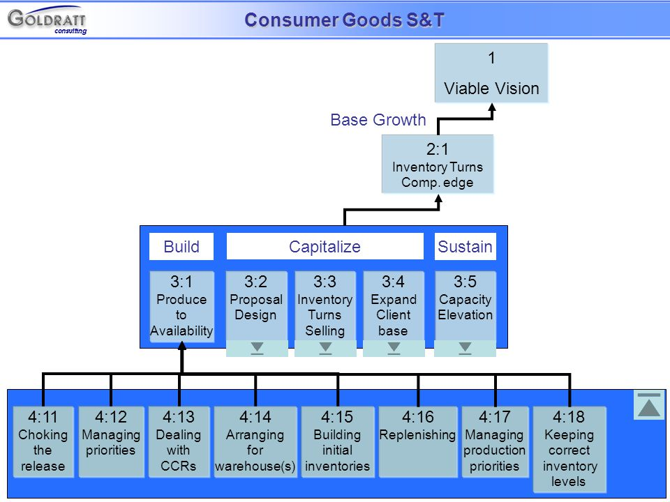 4:61 Necessary assumptions Strategy Parallel assumptions Tactic Salespeople know the lower limit of TPS generated by the replenishment model in the various retail scenarios.