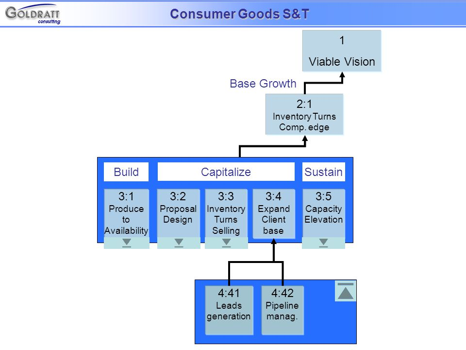 3:1 Produce to Availability Build 3:3 Inventory Turns Selling 3:2 Proposal Design Capitalize 3:4 Expand Client base Sustain 3:5 Capacity Elevation 1 Viable Vision 2:1 Inventory Turns Comp.