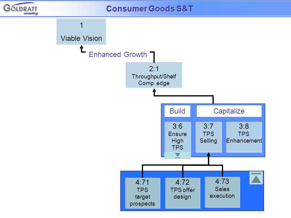 1 Viable Vision 2:1 Throughput/Shelf Comp.