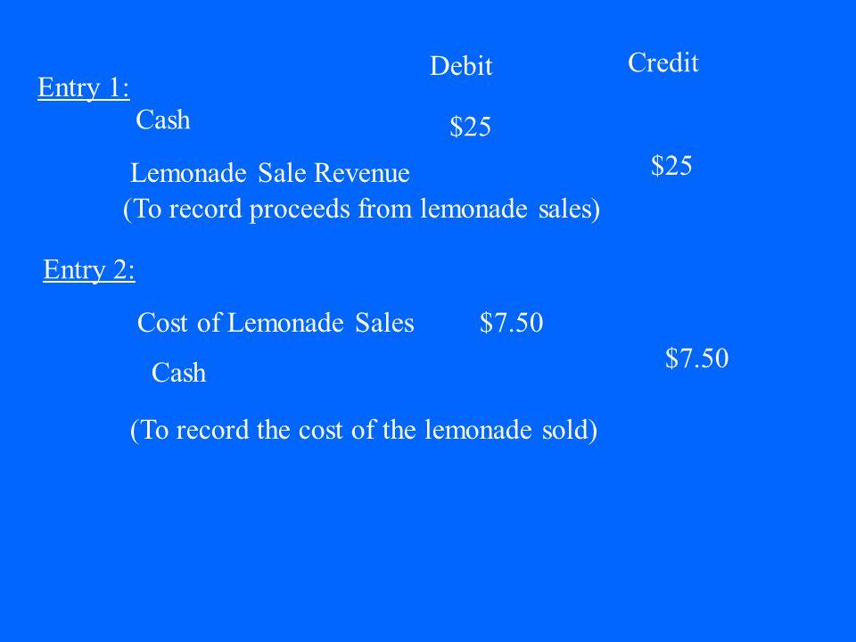 Cash Debit Credit $25 Lemonade Sale Revenue $25 Cost of Lemonade Sales$7.50 Cash $7.50 (To record proceeds from lemonade sales) (To record the cost of