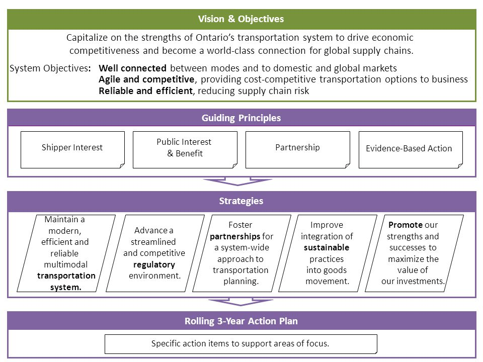 Vision & Objectives Capitalize on the strengths of Ontarios transportation system to drive economic competitiveness and become a world-class connection for global supply chains.