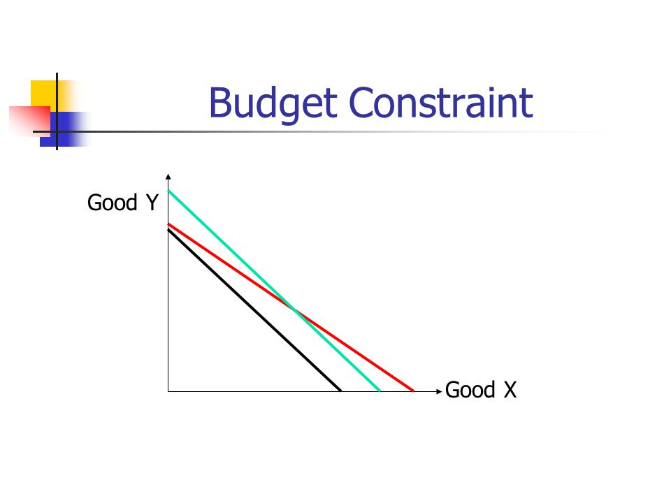 Convex vs. Concave Indifference Curves Good X Good Y.A.A.B.B.C.C Concave