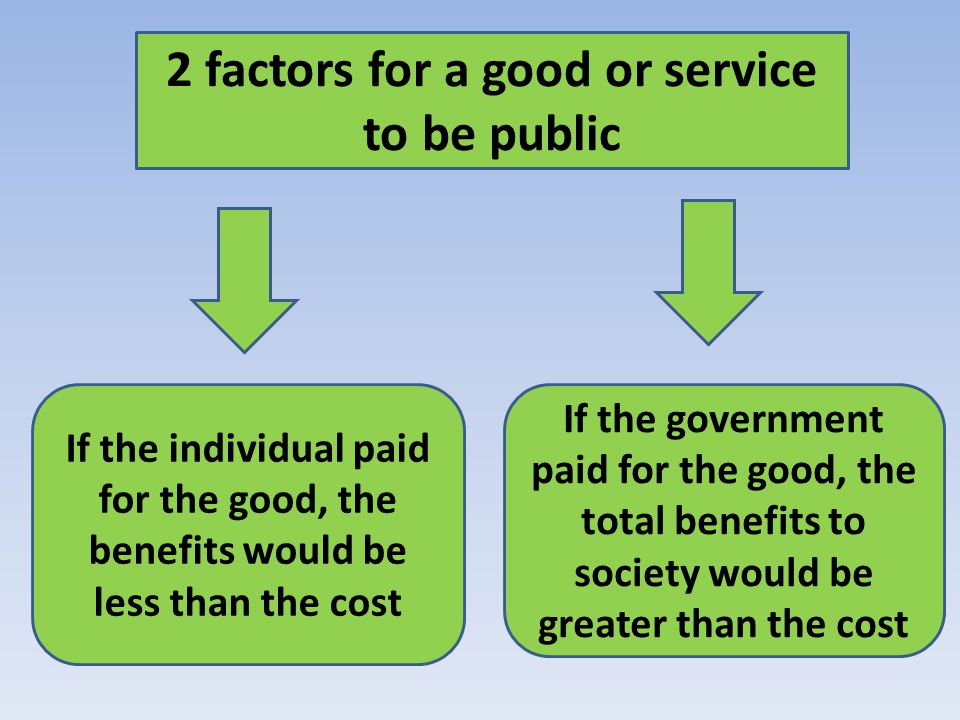 2 factors for a good or service to be public If the individual paid for the good, the benefits would be less than the cost If the government paid for the good, the total benefits to society would be greater than the cost