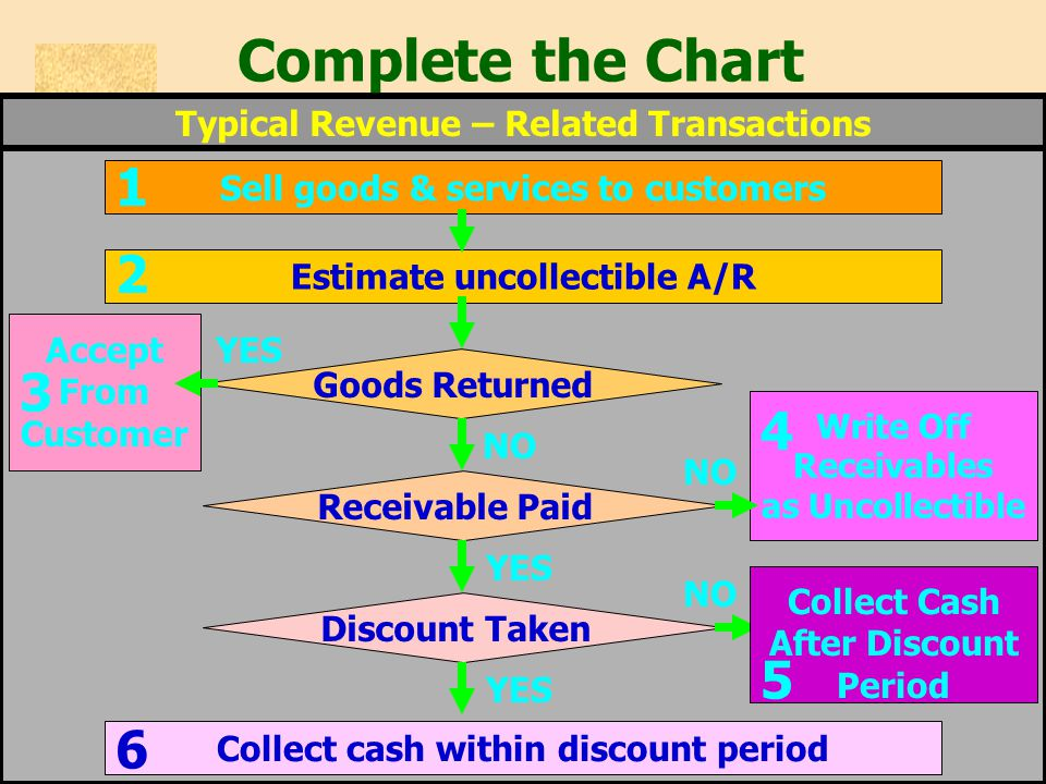 Typical Revenue – Related Transactions Complete the Chart Collect cash within discount period 6 Estimate uncollectible A/R 2 Sell goods & services to customers 1 Receivable Paid YES Goods Returned NO YESAccept From Customer 3 Write Off Receivables as Uncollectible 4 NO Discount Taken YES NO Collect Cash After Discount Period 5