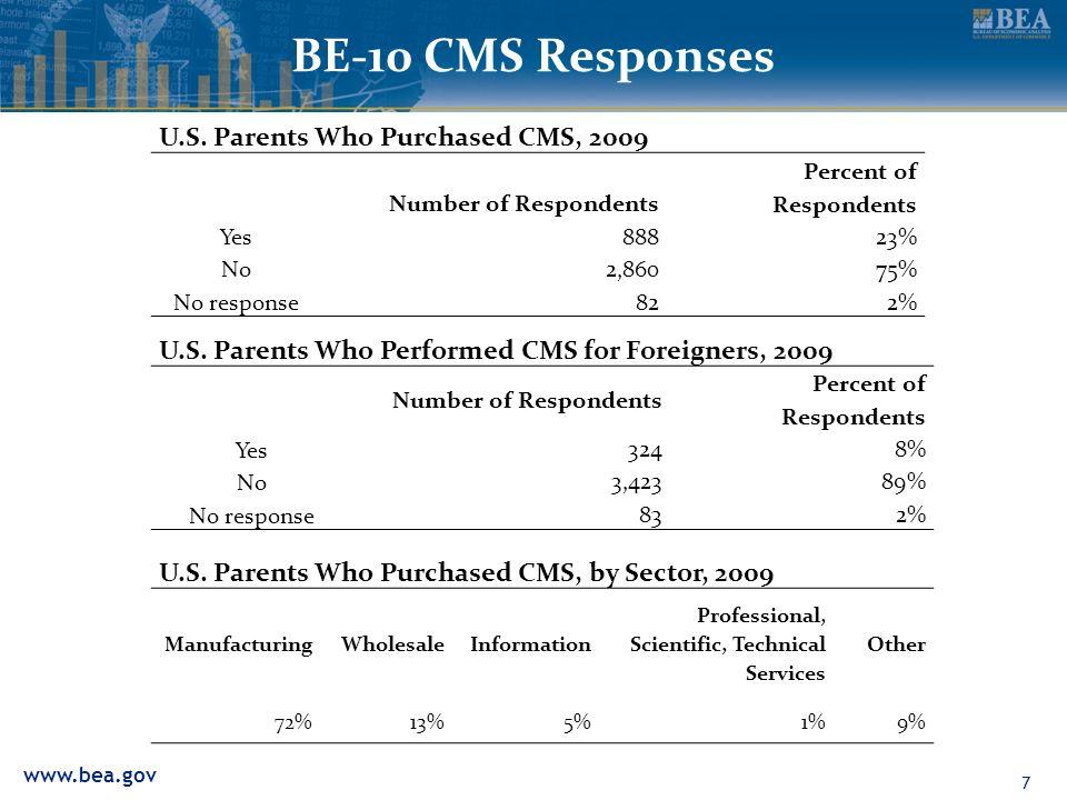 www.bea.gov Distribution of U.S.Parents Who Purchased CMS, 2009 8 U.S.