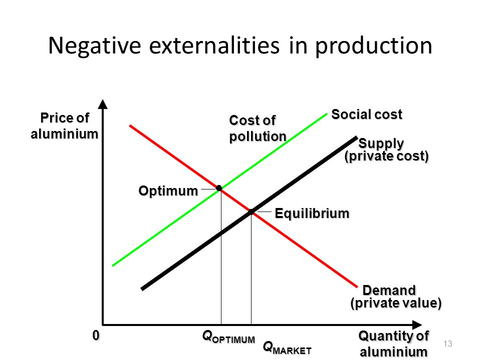 Negative externalities in production 13 Equilibrium 0 Price of aluminium Q MARKET Demand (private value) Supply (private cost) Social cost Cost of pol