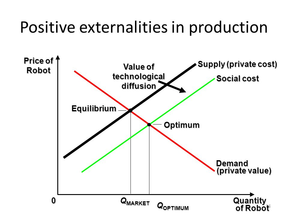 Positive externalities in production 14 Quantity of Robot of Robot 0 Price of Robot Q OPTIMUM Demand (private value) Supply (private cost) Q MARKET Va