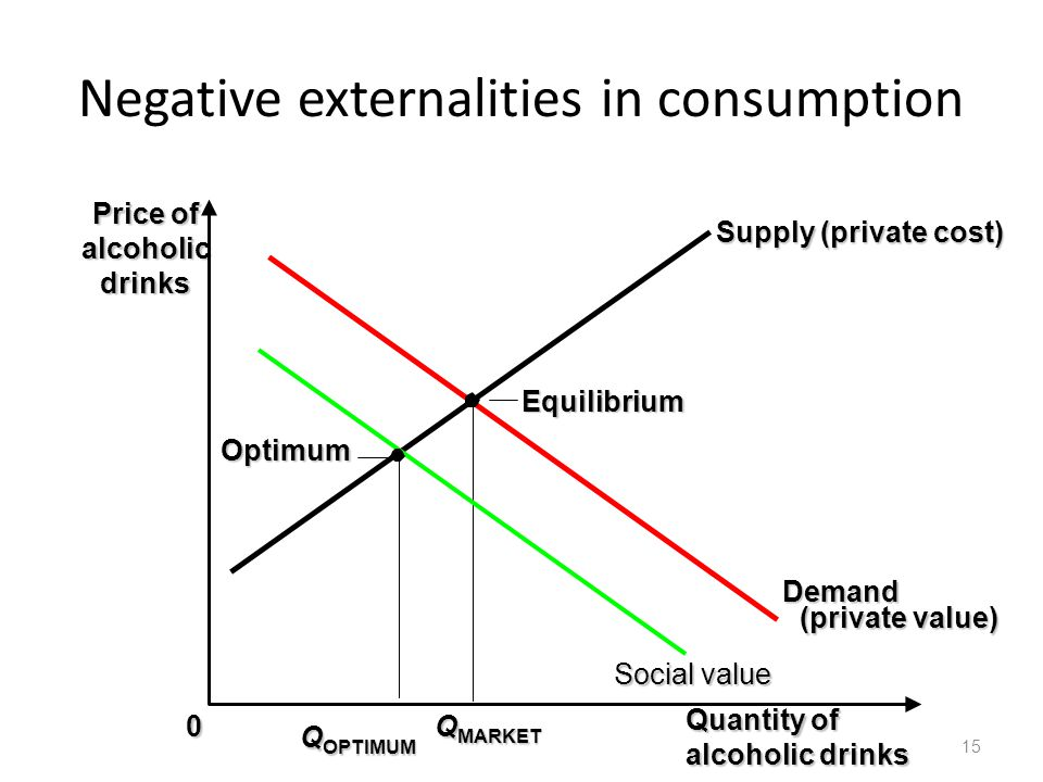Negative externalities in consumption 15 Quantity of alcoholic drinks 0 Price of alcoholic drinks Demand (private value) Supply (private cost) Q MARKE