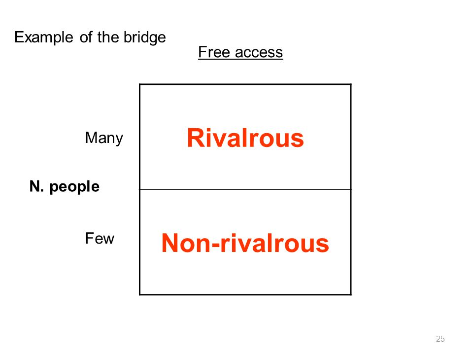 25 Rivalrous Non-rivalrous N. people Many Few Free access Example of the bridge