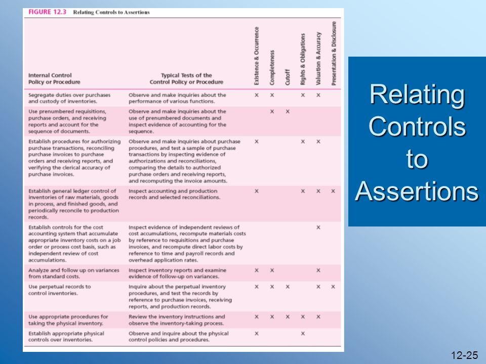 12-25 Relating Controls to Assertions
