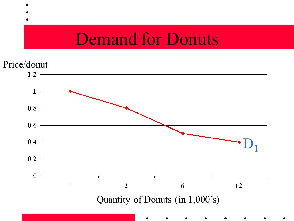 Demand for Donuts Quantity of Donuts (in 1,000s) Price/donut D1D1