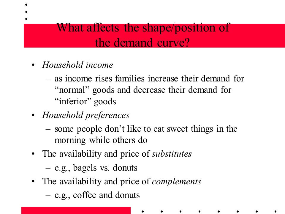 What affects the shape/position of the demand curve.