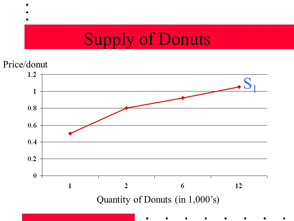 Supply of Donuts Quantity of Donuts (in 1,000s) Price/donut S1S1
