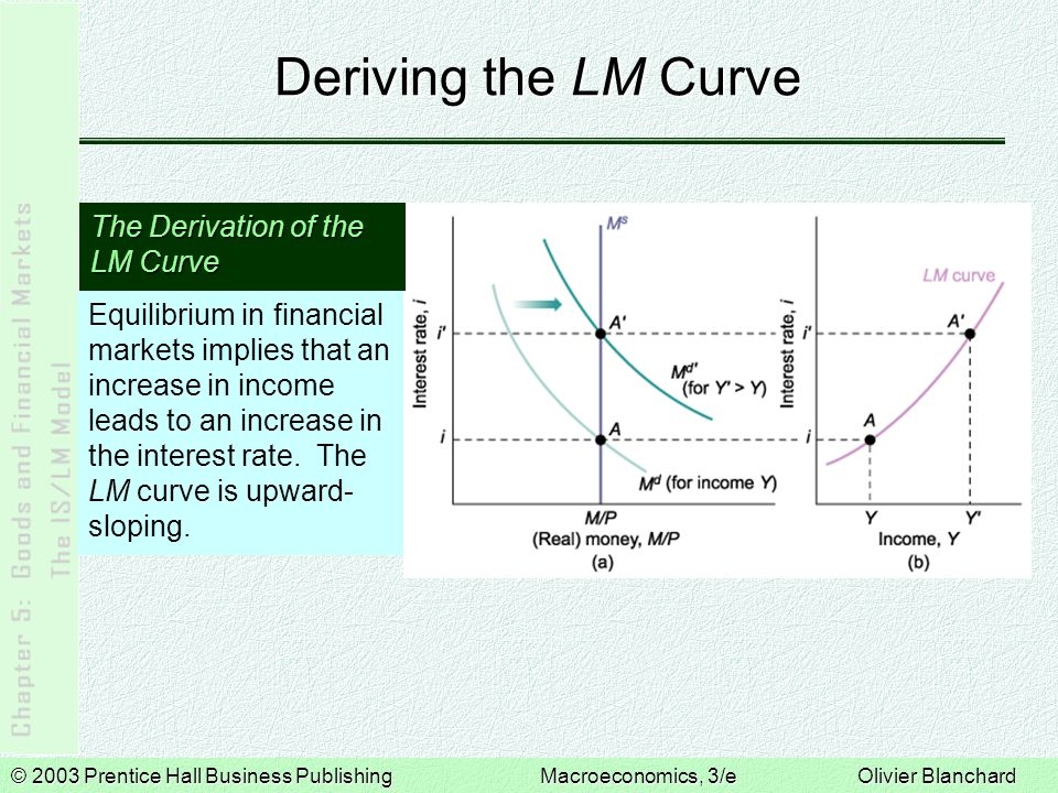 © 2003 Prentice Hall Business PublishingMacroeconomics, 3/e Olivier Blanchard Deriving the LM Curve Equilibrium in financial markets implies that an increase in income leads to an increase in the interest rate.