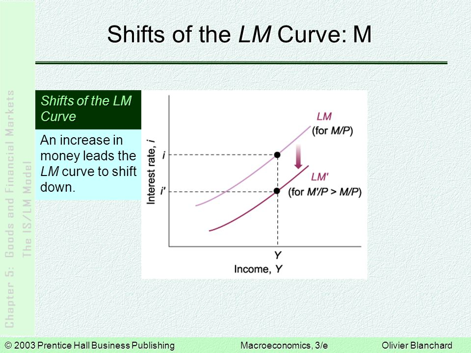 © 2003 Prentice Hall Business PublishingMacroeconomics, 3/e Olivier Blanchard Shifts of the LM Curve: M An increase in money leads the LM curve to shift down.