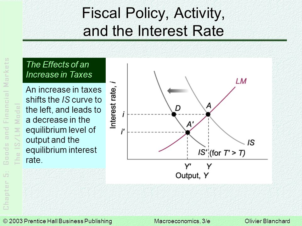 © 2003 Prentice Hall Business PublishingMacroeconomics, 3/e Olivier Blanchard Fiscal Policy, Activity, and the Interest Rate An increase in taxes shifts the IS curve to the left, and leads to a decrease in the equilibrium level of output and the equilibrium interest rate.
