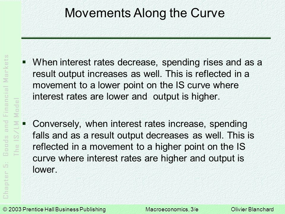 © 2003 Prentice Hall Business PublishingMacroeconomics, 3/e Olivier Blanchard Movements Along the Curve When interest rates decrease, spending rises and as a result output increases as well.